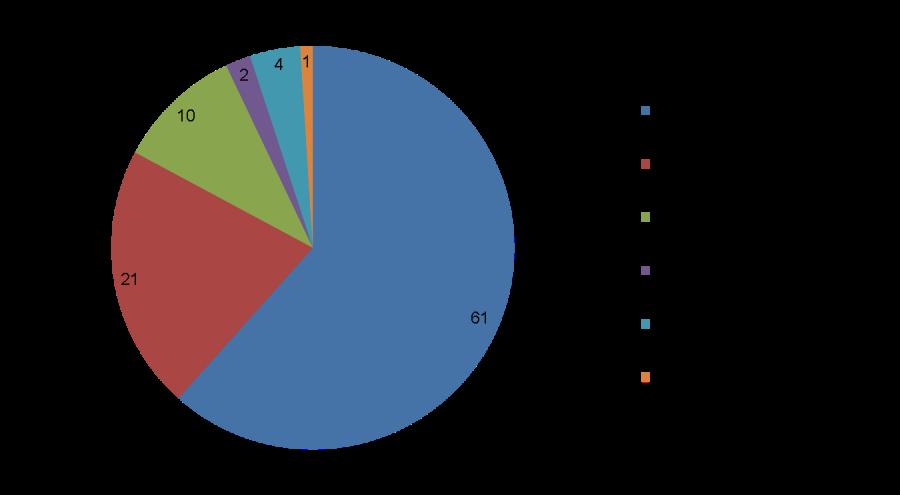 pie-chart HUNTdisputaser_900p