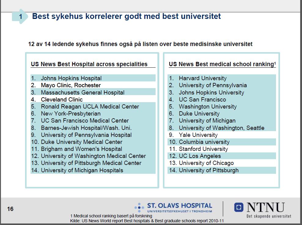 Denne viser sammenhengen mellom gode universitet og gode sykehus
