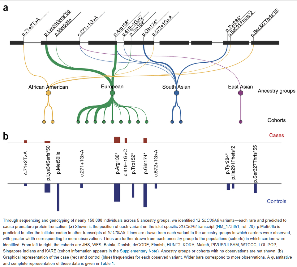 picture Nature Genetics, overview genetic findings by cohort