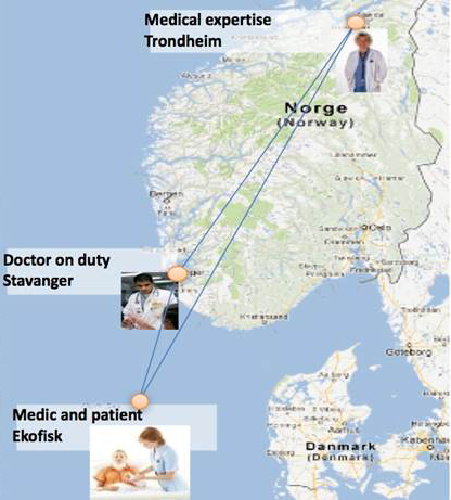Med fremtidens telemedisin kan helsepersonell få støtte til å ta beslutninger fra tilgjengelig medisinsk ekspertise andre steder i landet. For eksempel kan medisinske eksperter i Stavanger og Trondheim sammen gi støtte til helsepersonell som behandler en skadet pasient på en oljeplattform i Nordsjøen.