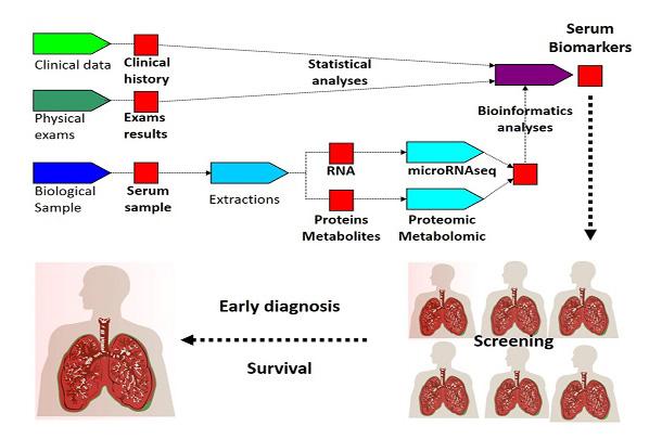Biomarker_workflow_ed