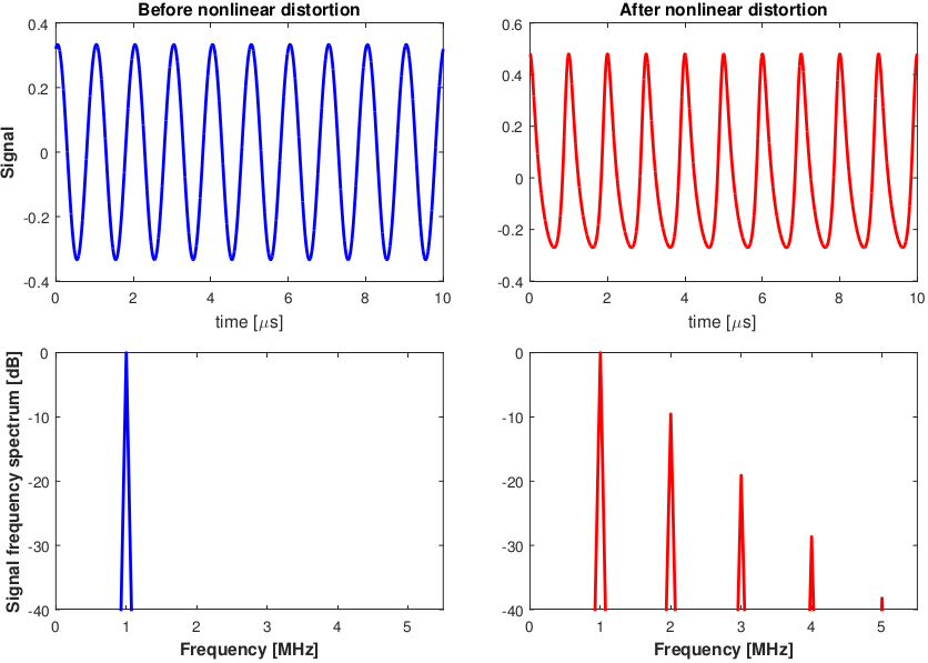 Graphs showing before and after nonlinear distortion.
