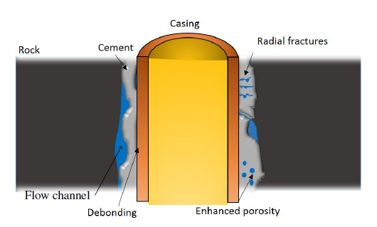 Graphic showing well casing and cement