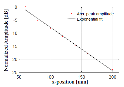Graph showing maximum amplitude of wavefront.