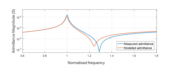 Graph showing admittance as a function of frequency.