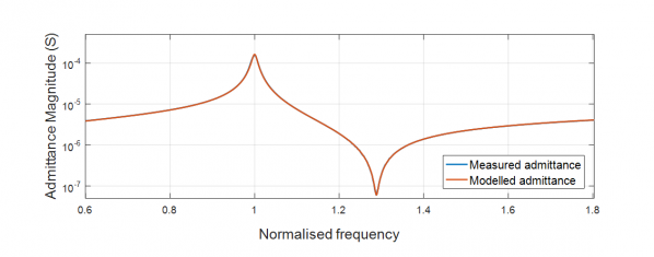 Graph showing admittance as function of frequency after optimisation.
