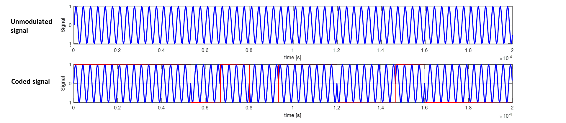 Fig. 2: (Top) Conventional unmodulated signal transmitted for seabed mapping. (Bottom) Encoded signal, the red line corresponds to the code.