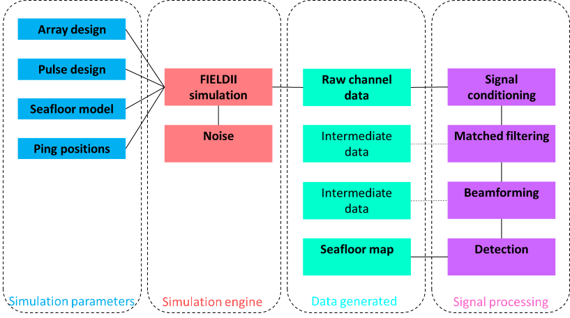 Fig. 3: Simulation workflow