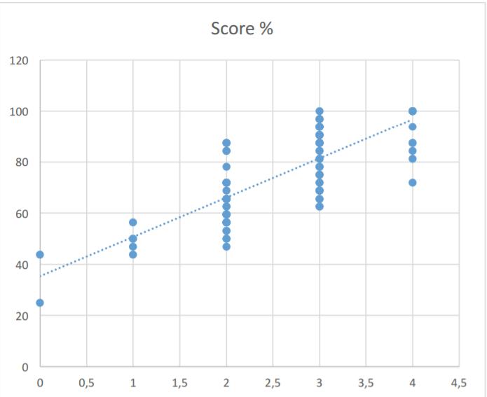 Regresjonsanalyse graf