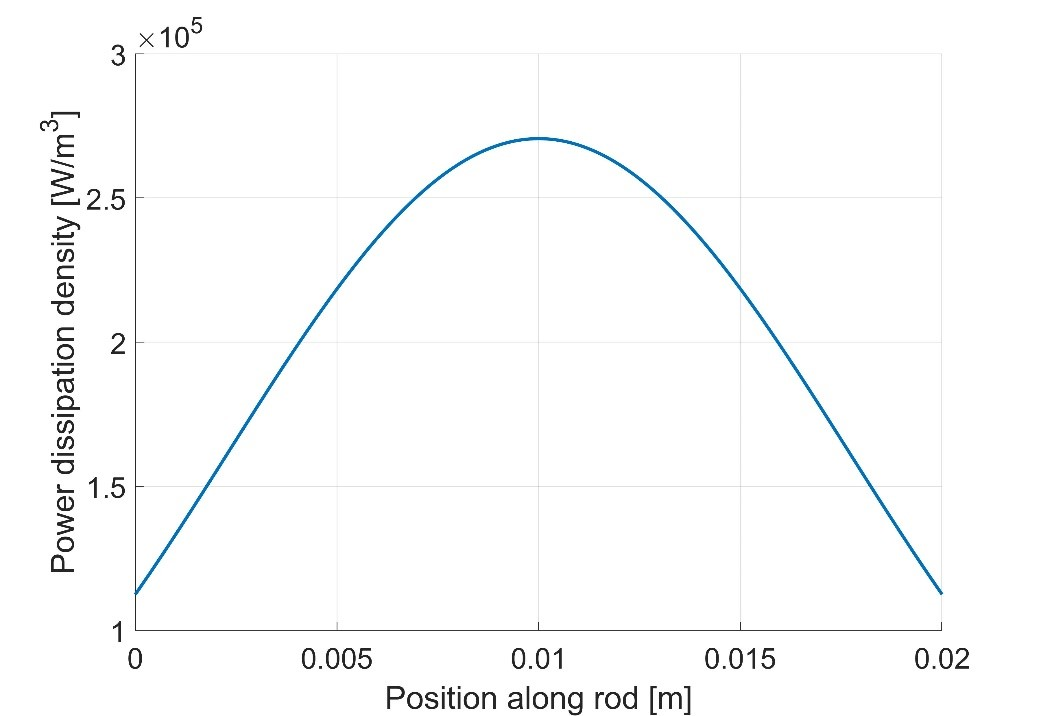 Figure 1: Power dissipation density as a function of position along the length of the rod.