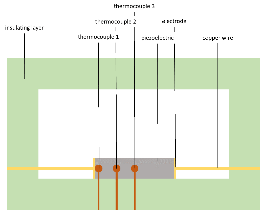 Figure 2: Illustration of experimental setup (side view) to measure temperature along the length of the piezoelectric rod.