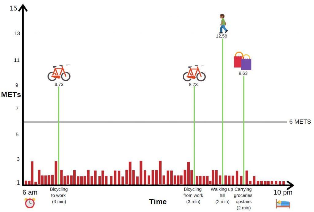 Graf med sykkelaktivitet og bæring av handleposer der energiforbruket går opp