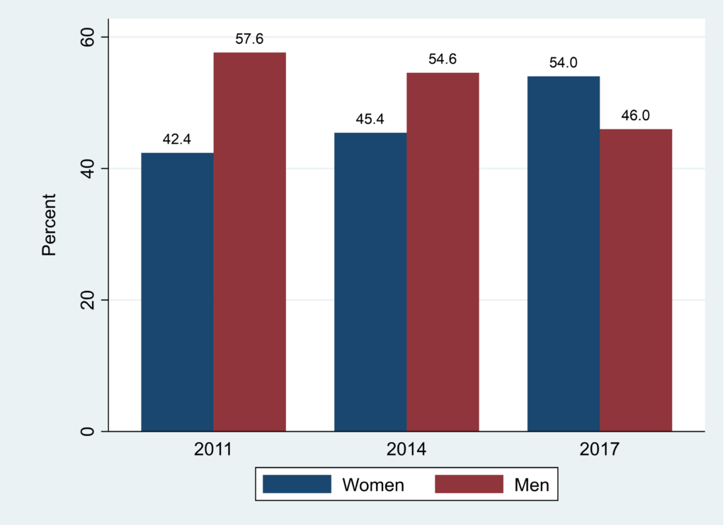 Figure 1 is a diagram showing the gender distribution among the doctors.