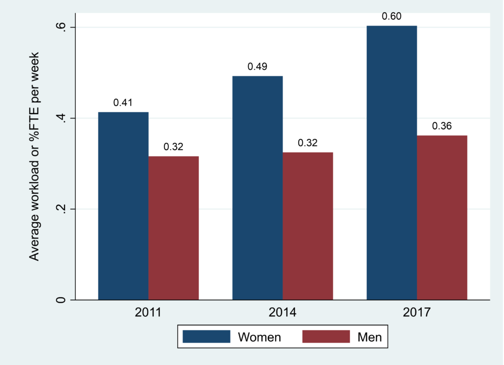 Figure 2 showing the workload (% full-time equivalent/FTE) and gender among the doctors.